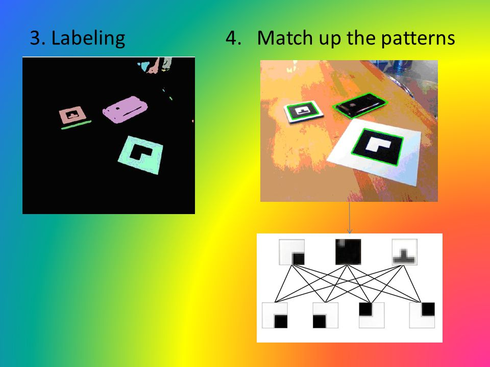 3. Labeling 4. Match up the patterns