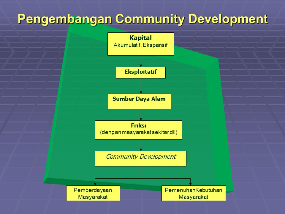 Pengembangan Community Development