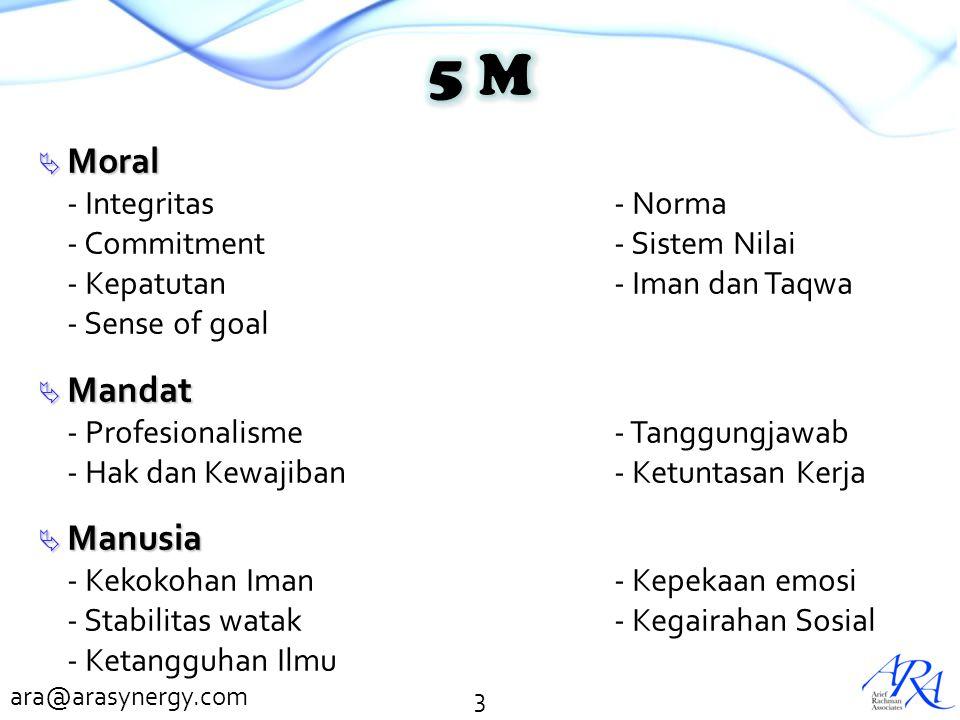 5 M Moral Mandat Manusia - Integritas - Norma