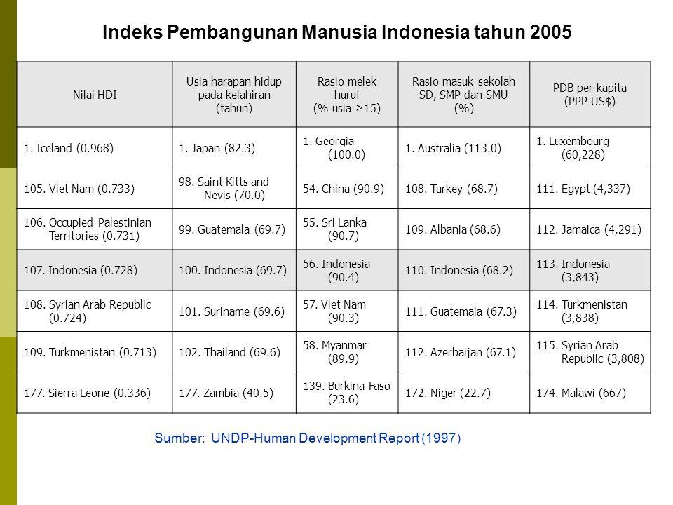Indeks Pembangunan Manusia Indonesia tahun 2005