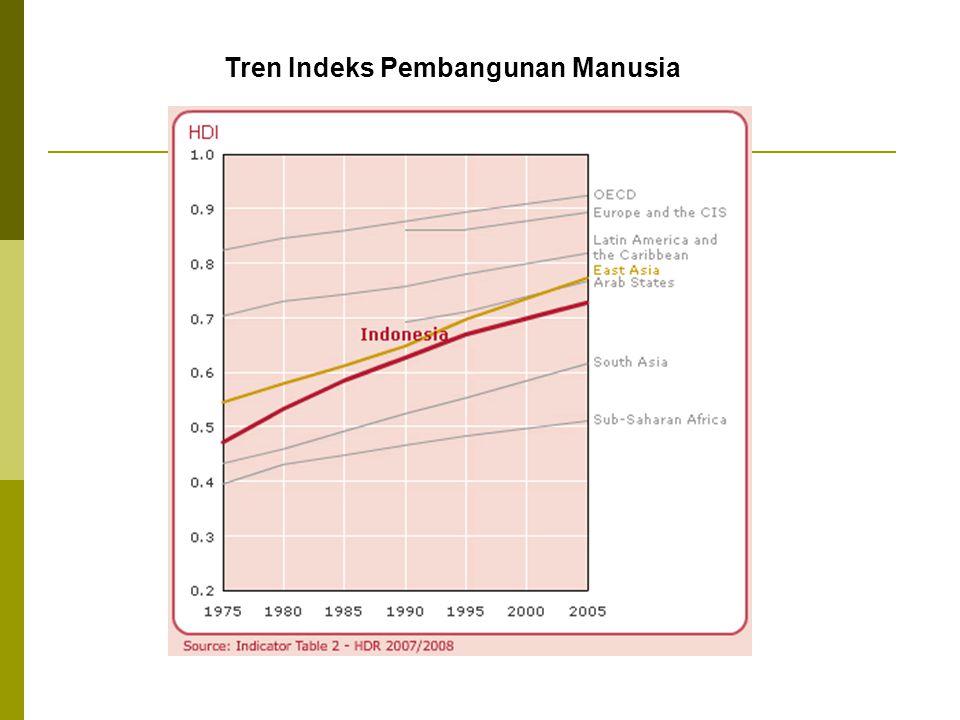 Tren Indeks Pembangunan Manusia