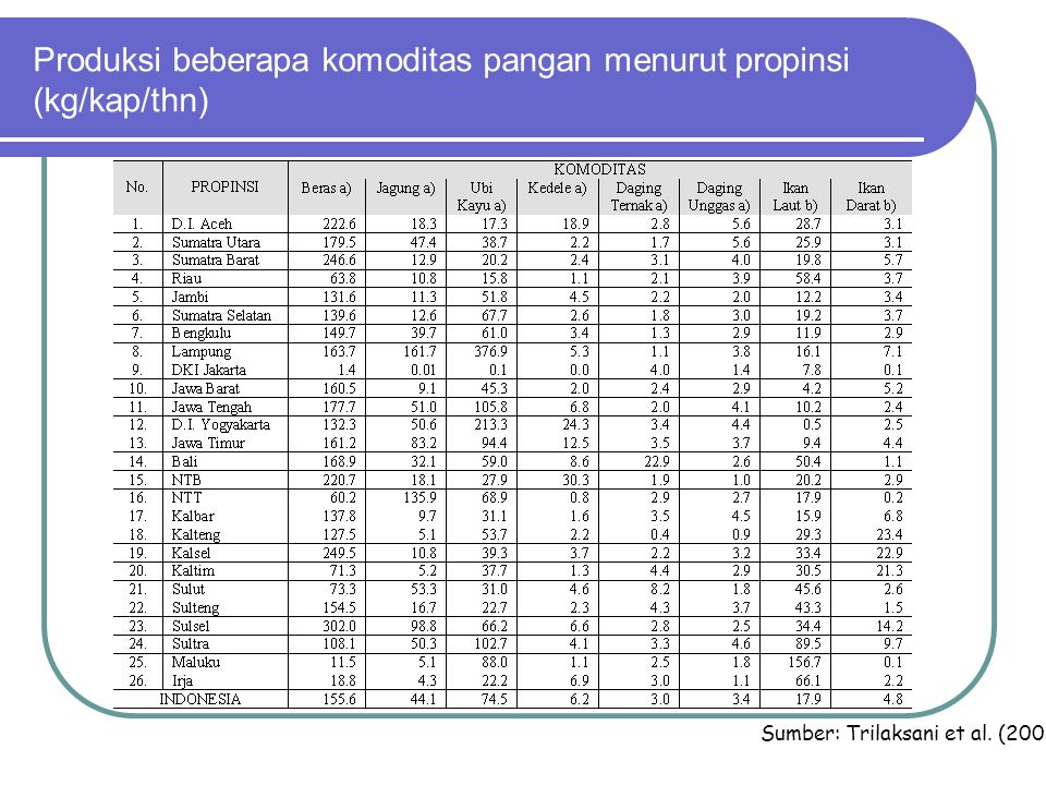 Produksi beberapa komoditas pangan menurut propinsi (kg/kap/thn)