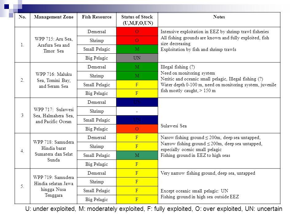Status of Stock (U,M,F,O,UN)