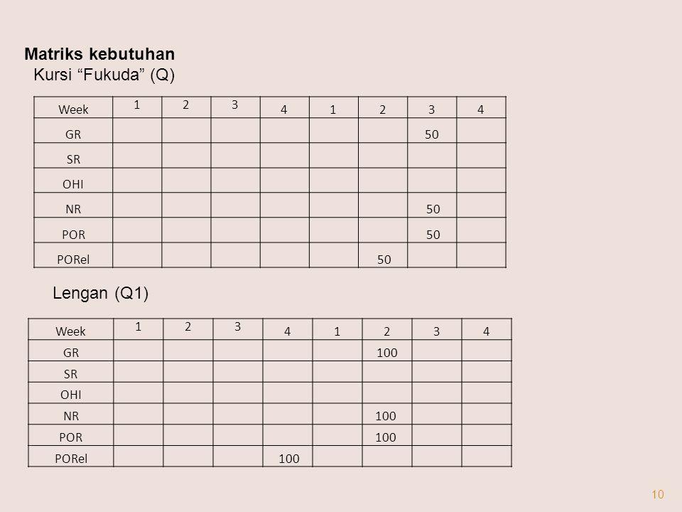 Matriks kebutuhan Kursi Fukuda (Q) Lengan (Q1) Week 1 2 3 4 GR 50 SR