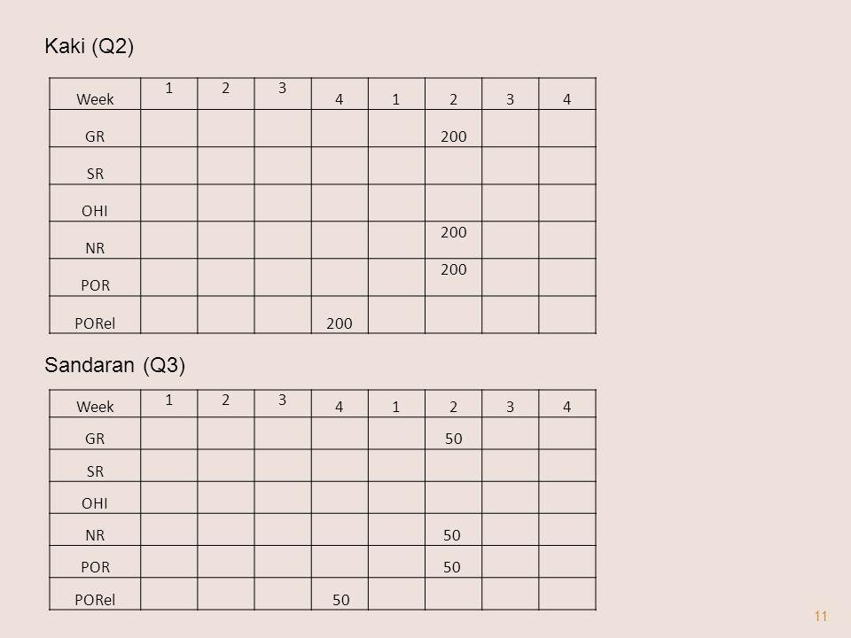 Kaki (Q2) Sandaran (Q3) Week 1 2 3 4 GR 200 SR OHI NR POR PORel Week 1