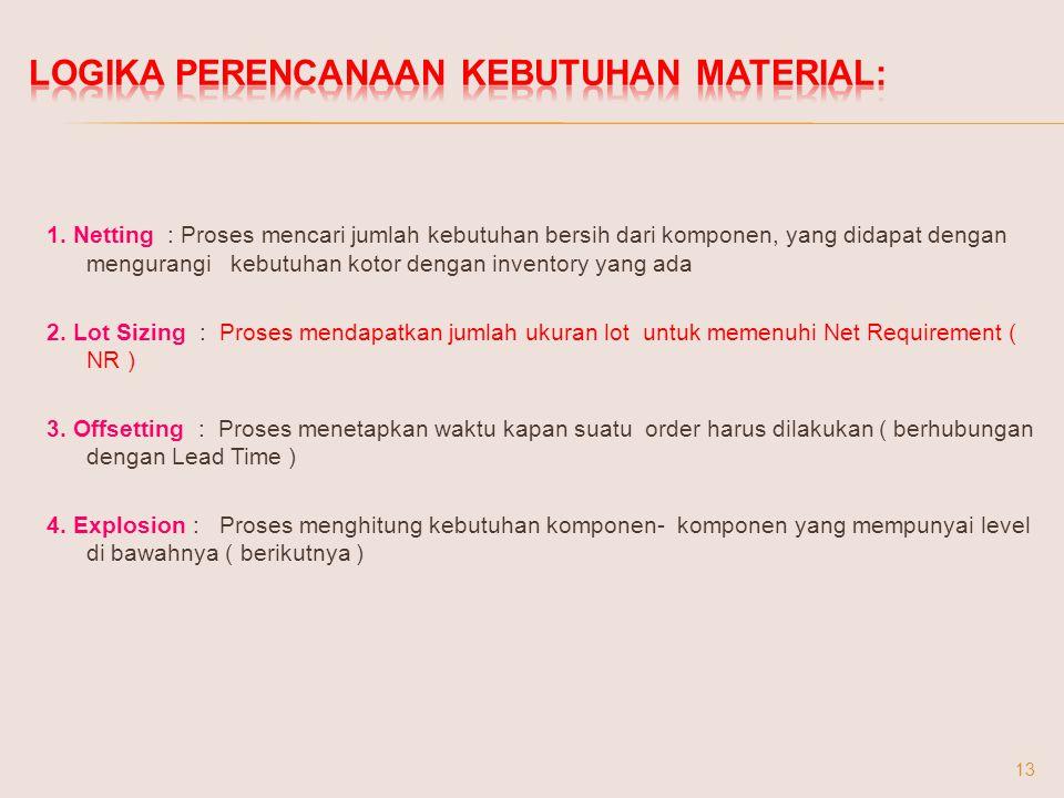 Logika Perencanaan Kebutuhan Material: