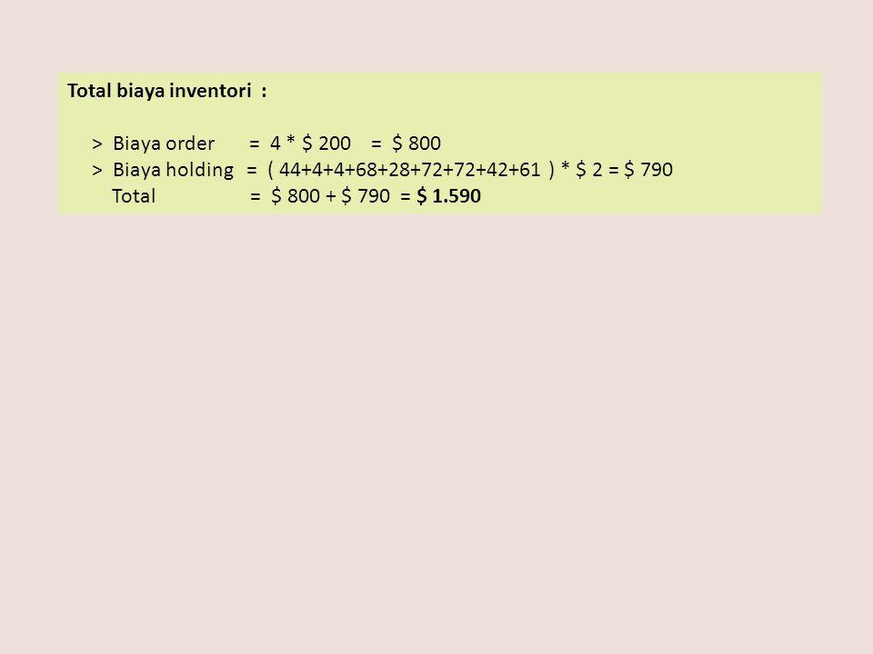 Total biaya inventori :