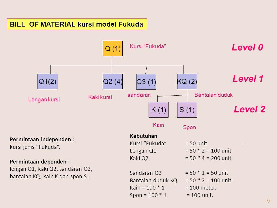 Level 0 Level 1 Level 2 BILL OF MATERIAL kursi model Fukuda Q (1)