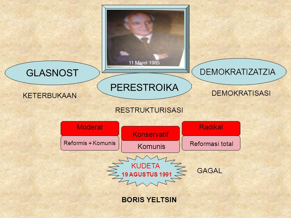 GLASNOST PERESTROIKA DEMOKRATIZATZIA DEMOKRATISASI KETERBUKAAN