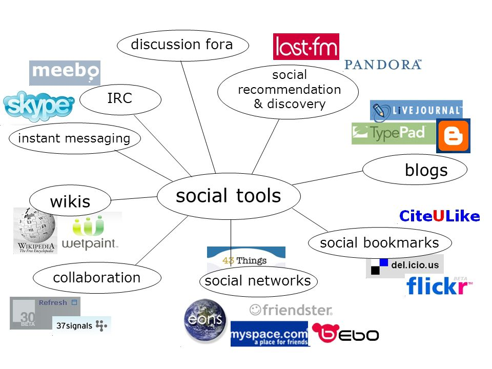 social tools blogs wikis discussion fora IRC social bookmarks