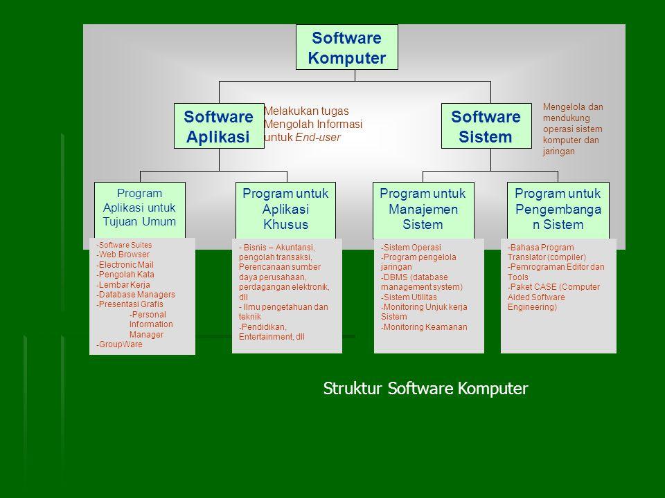 Software Komputer Software Aplikasi Software Sistem