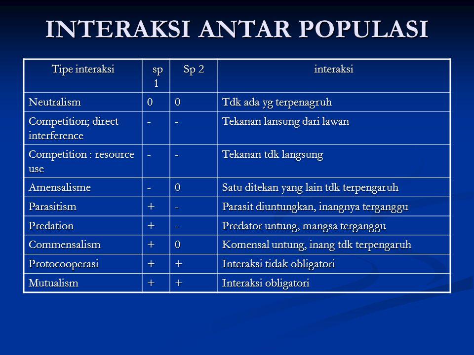 INTERAKSI ANTAR POPULASI