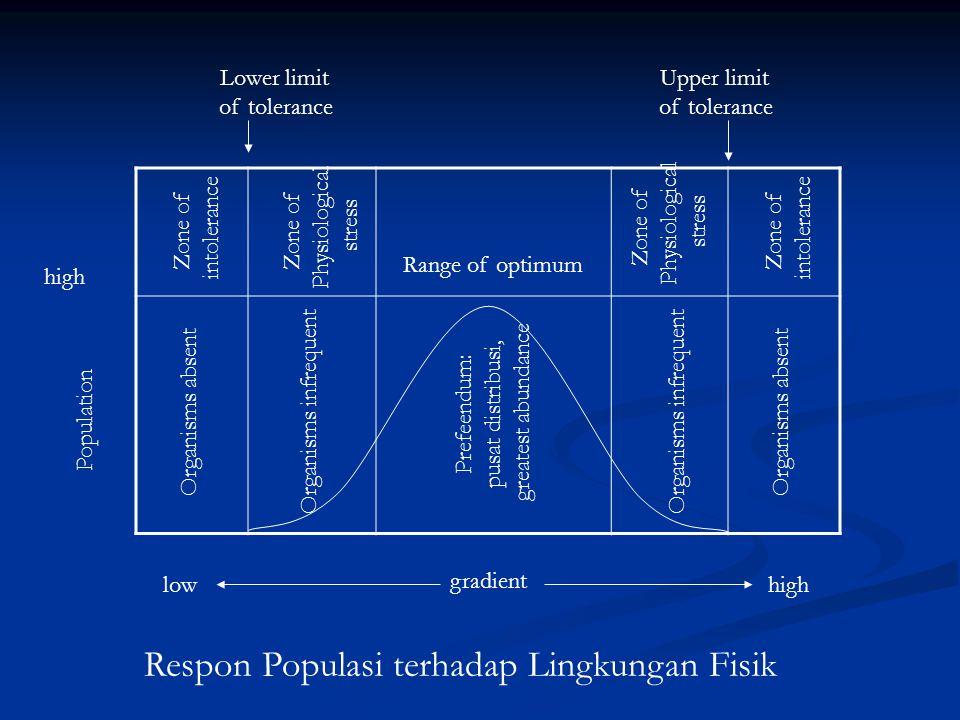 Respon Populasi terhadap Lingkungan Fisik