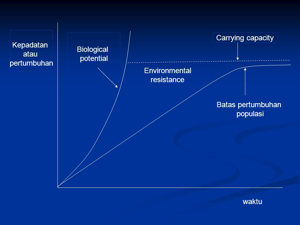 Kepadatan atau. pertumbuhan. Biological. potential. Carrying capacity. Environmental. resistance.