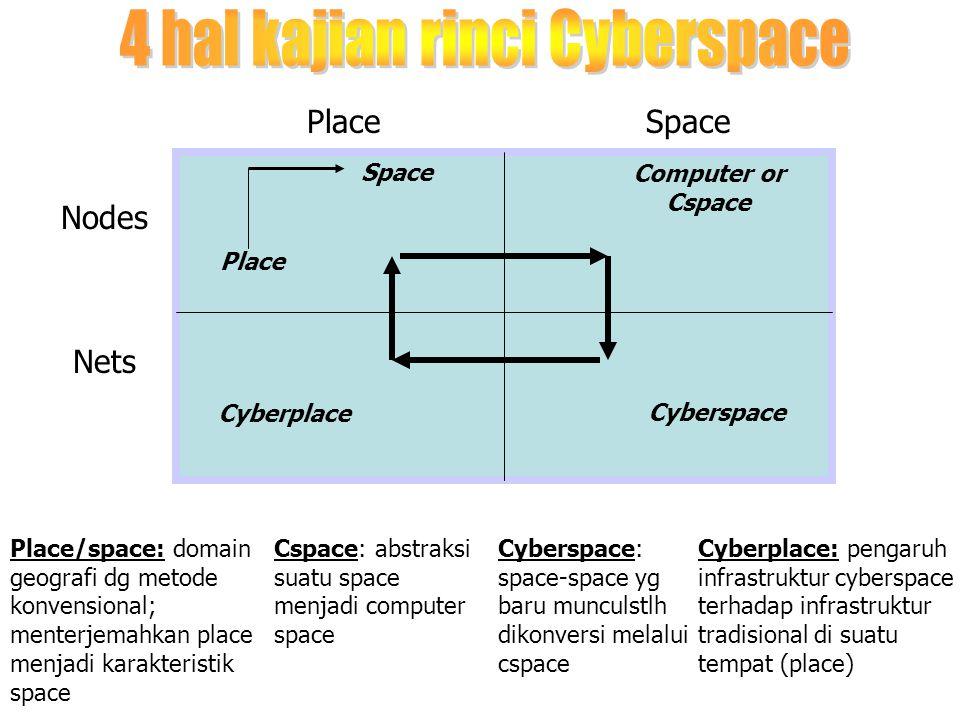 4 hal kajian rinci Cyberspace