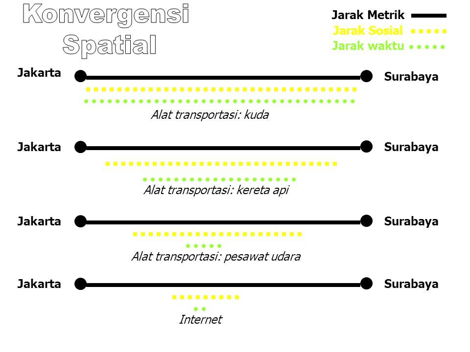 Konvergensi Spatial Jarak Metrik Jarak Sosial Jarak waktu Jakarta