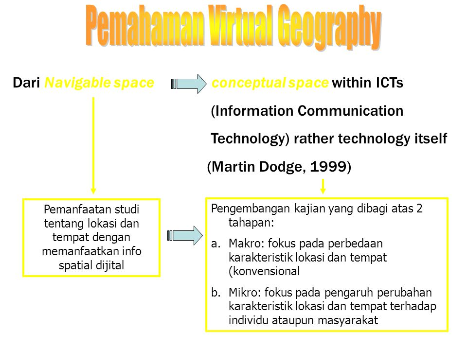 Pemahaman Virtual Geography