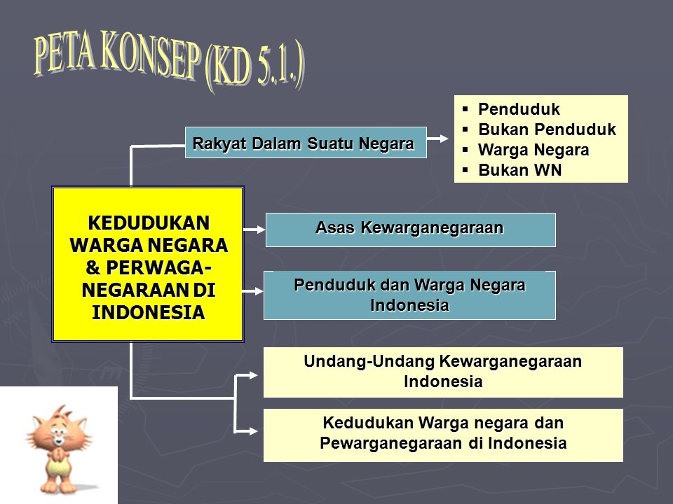PETA KONSEP (KD 5.1.) Rakyat Dalam Suatu Negara. Asas Kewarganegaraan. Penduduk dan Warga Negara Indonesia.