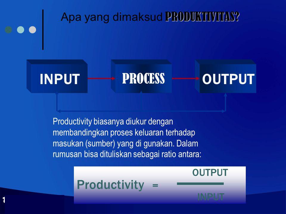 Apa yang dimaksud PRODUKTIVITAS