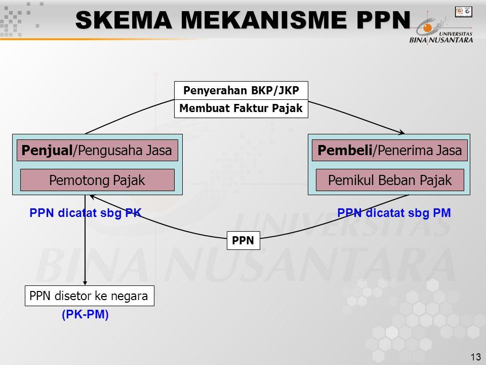 SKEMA MEKANISME PPN Penjual/Pengusaha Jasa Pembeli/Penerima Jasa
