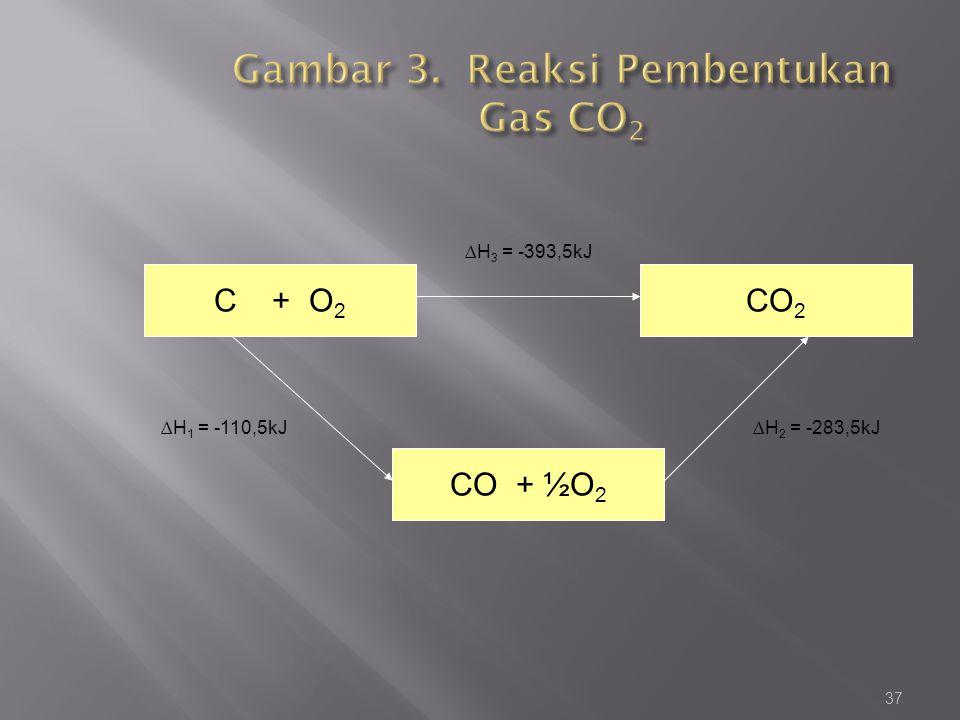 Gambar 3. Reaksi Pembentukan Gas CO2