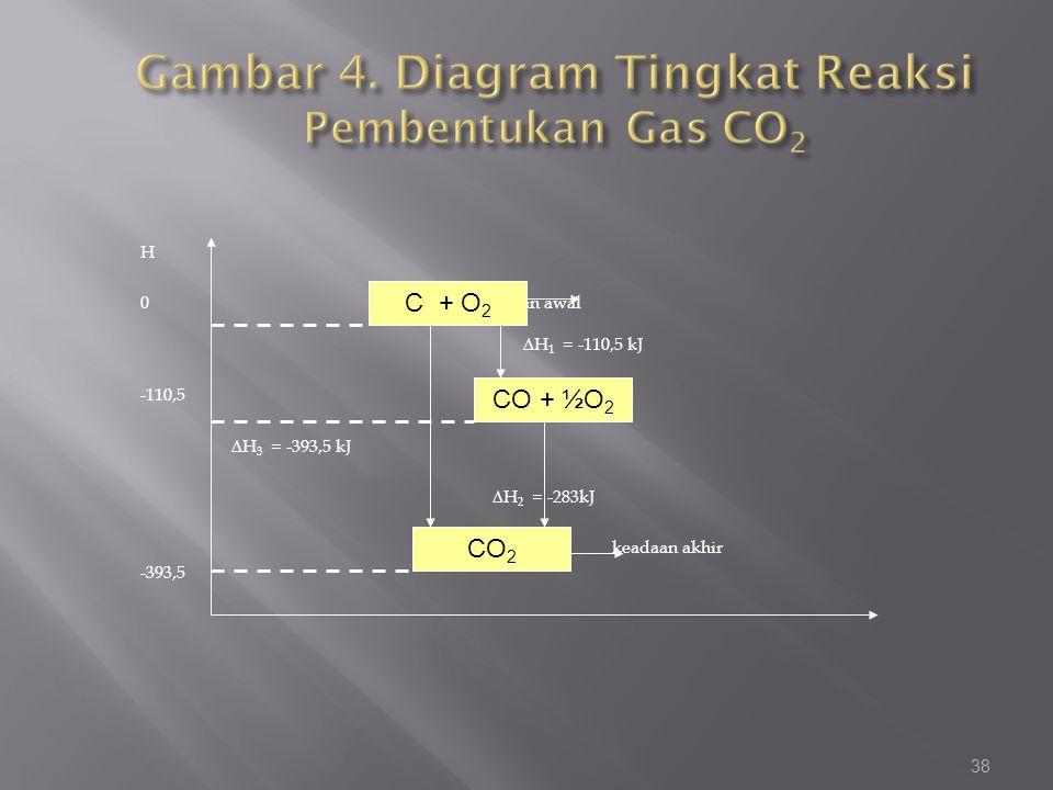 Gambar 4. Diagram Tingkat Reaksi Pembentukan Gas CO2