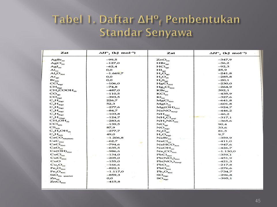 Tabel 1. Daftar ΔHºf Pembentukan Standar Senyawa