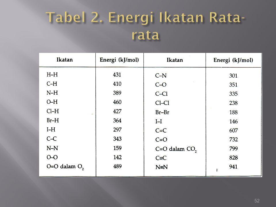 Tabel 2. Energi Ikatan Rata-rata