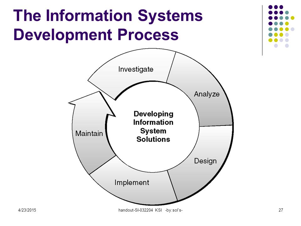 The Information Systems Development Process
