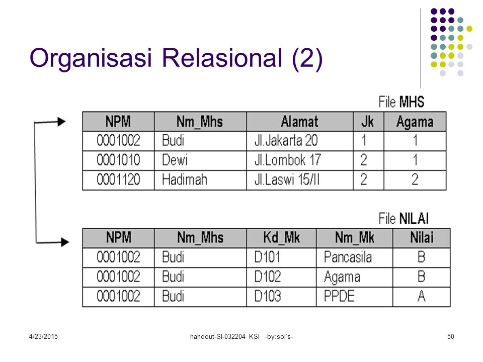 Organisasi Relasional (2)