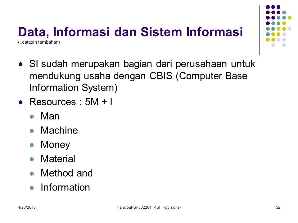 Data, Informasi dan Sistem Informasi (..catatan tambahan)