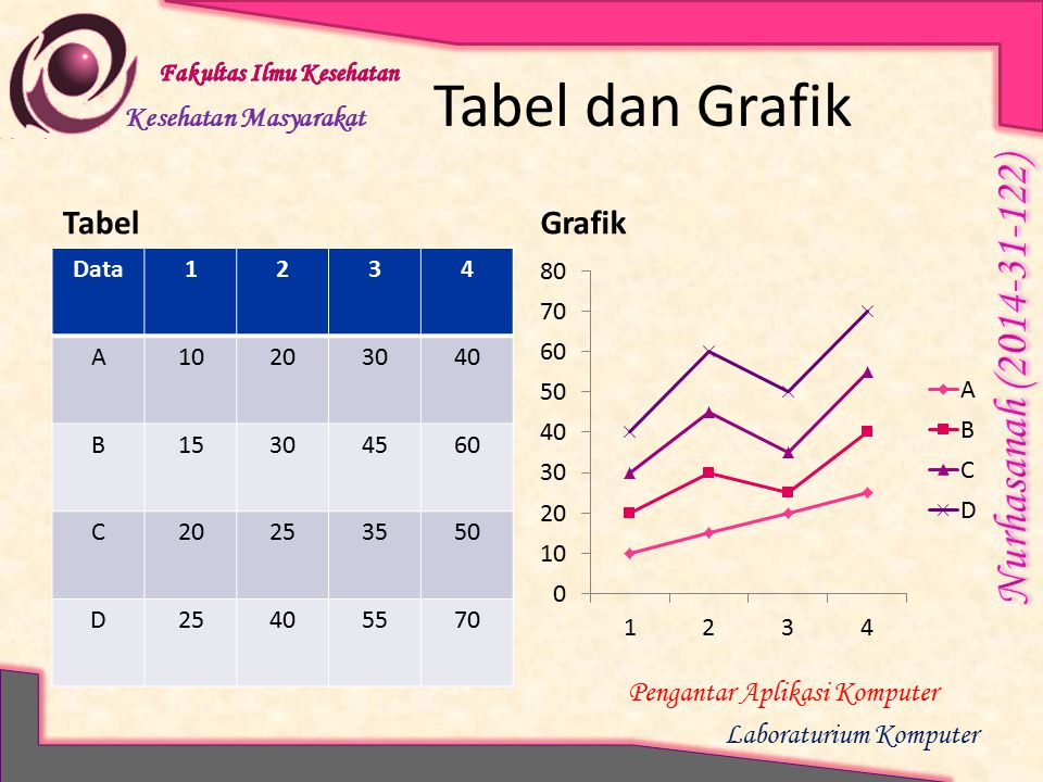 Tabel dan Grafik Tabel Grafik Data 1 2 3 4 A 10 20 30 40 B 15 45 60 C