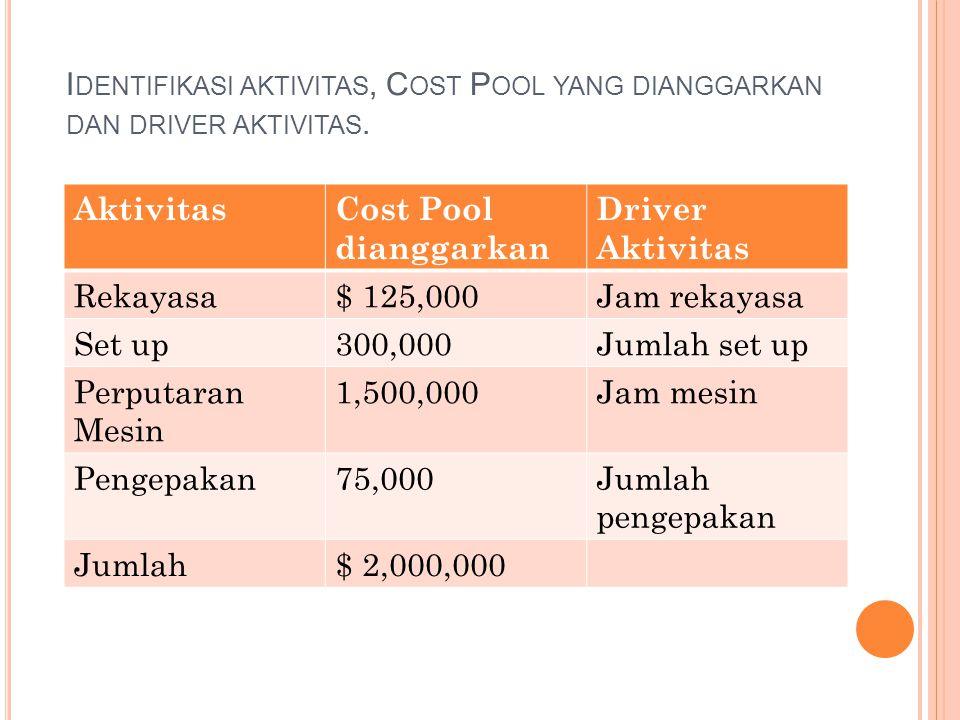 Identifikasi aktivitas, Cost Pool yang dianggarkan dan driver aktivitas.
