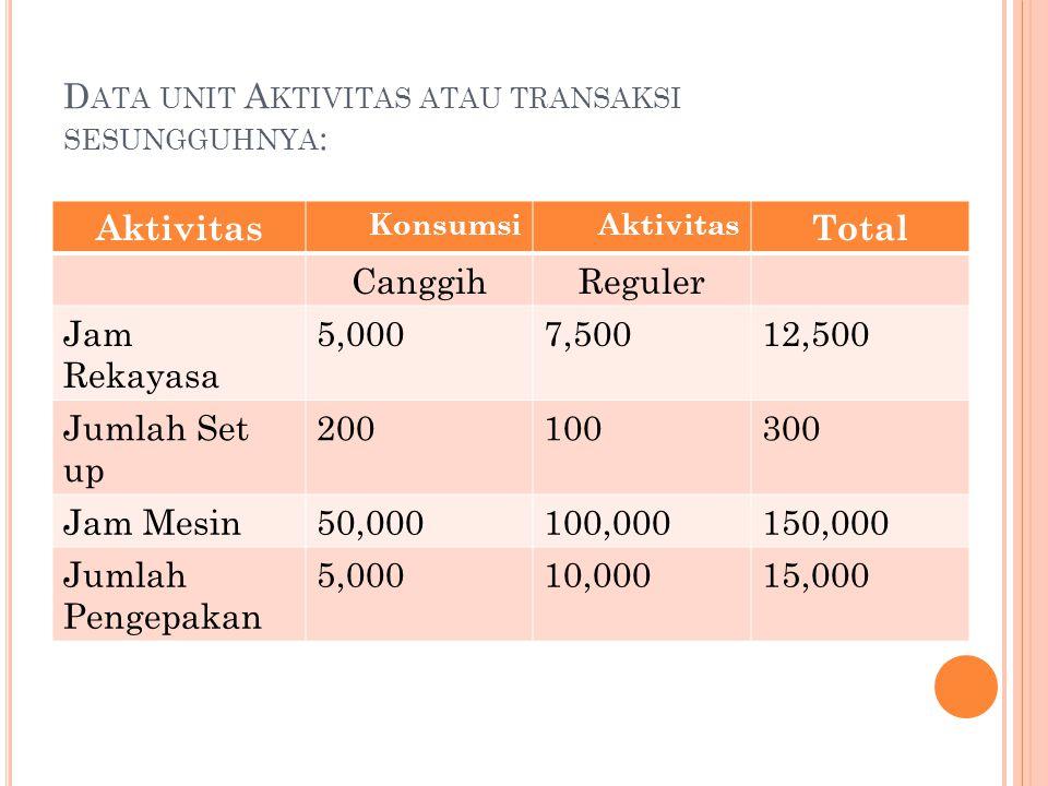 Data unit Aktivitas atau transaksi sesungguhnya: