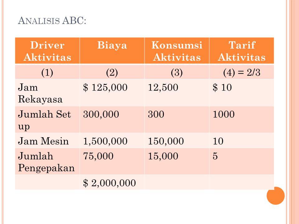 Analisis ABC: Driver Aktivitas. Biaya. Konsumsi Aktivitas. Tarif Aktivitas. (1) (2) (3) (4) = 2/3.