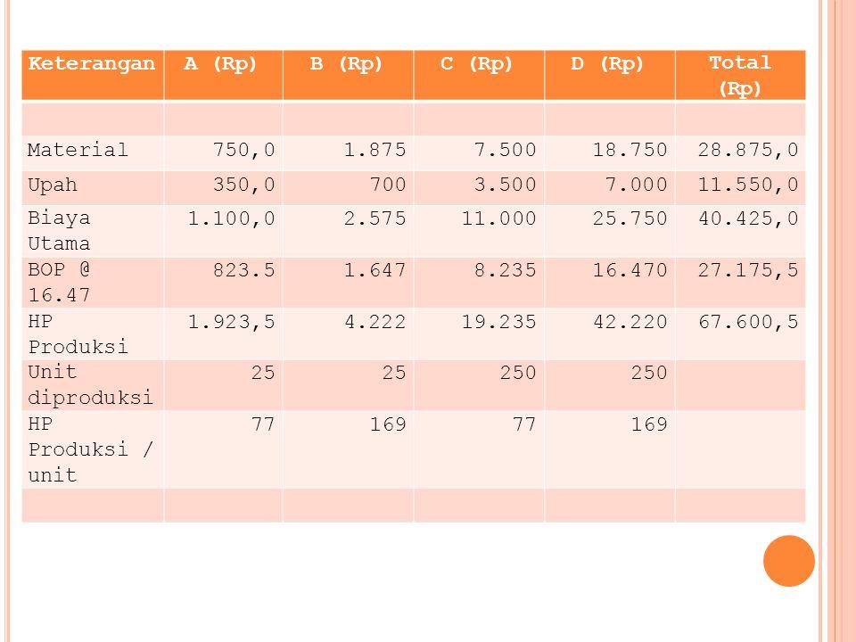 Keterangan A (Rp) B (Rp) C (Rp) D (Rp) Total (Rp) Material. 750,0. 1.875. 7.500. 18.750. 28.875,0.