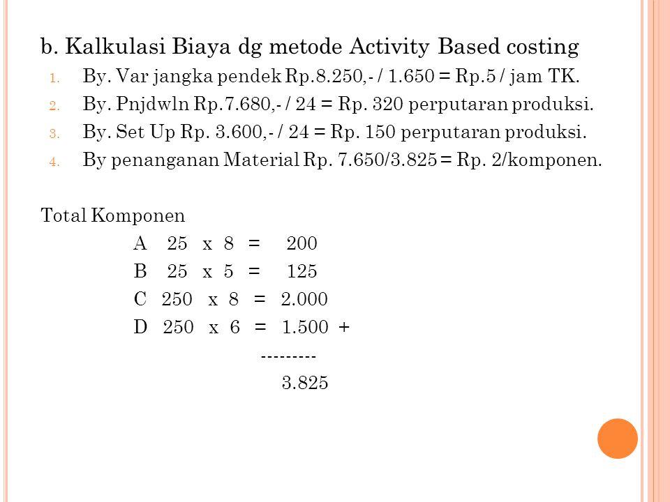 b. Kalkulasi Biaya dg metode Activity Based costing