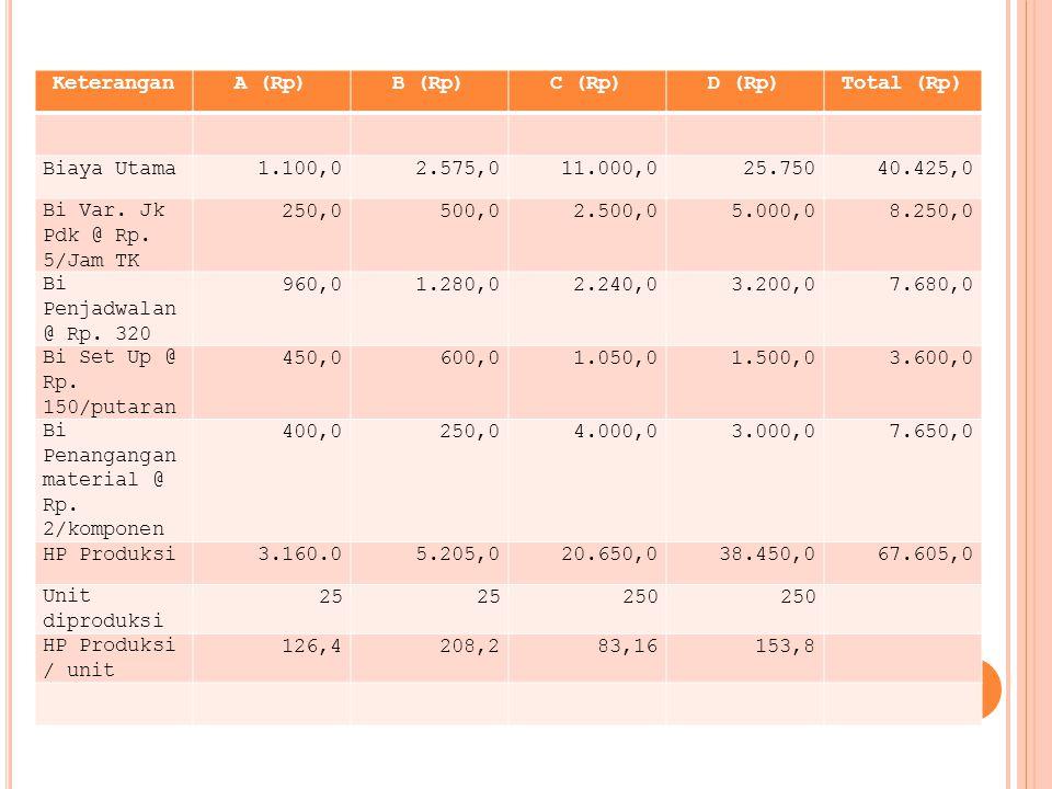 Keterangan A (Rp) B (Rp) C (Rp) D (Rp) Total (Rp) Biaya Utama. 1.100,0. 2.575,0. 11.000,0. 25.750.
