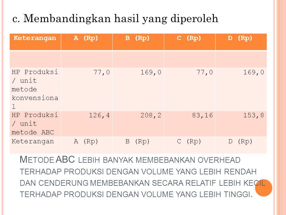 c. Membandingkan hasil yang diperoleh