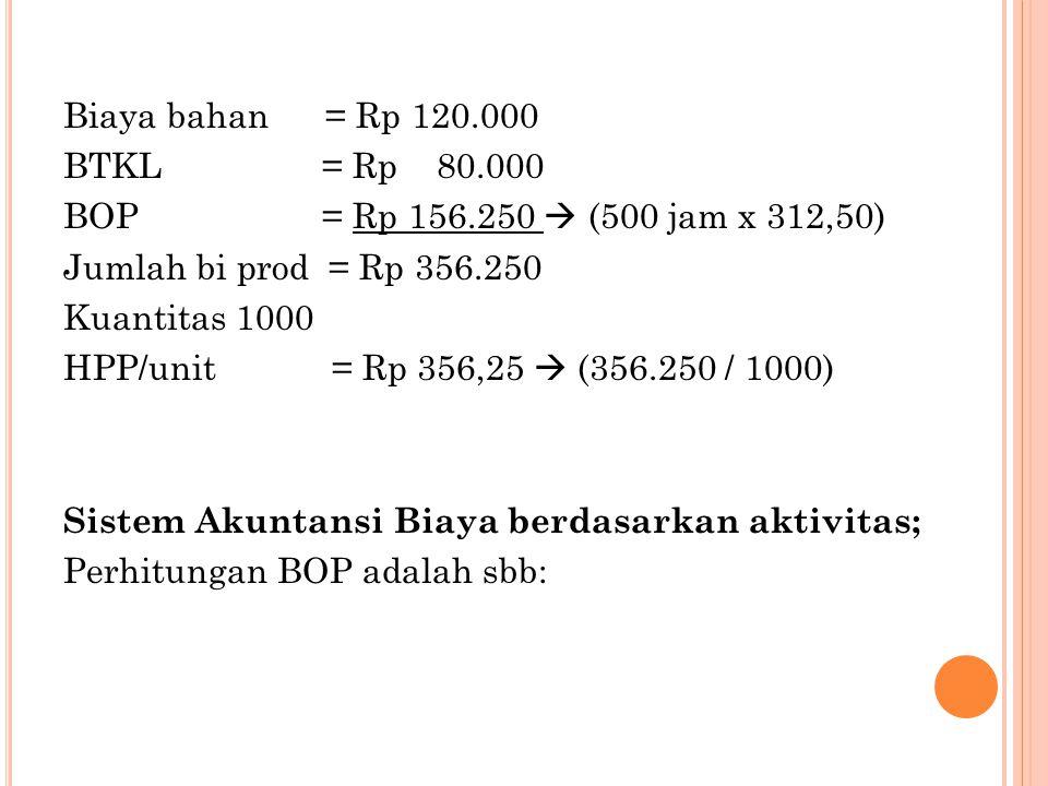 Biaya bahan = Rp 120. 000 BTKL = Rp 80. 000 BOP = Rp 156