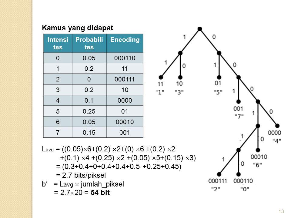 Lavg = ((0.05)6+(0.2) 2+(0) 6 +(0.2) 2