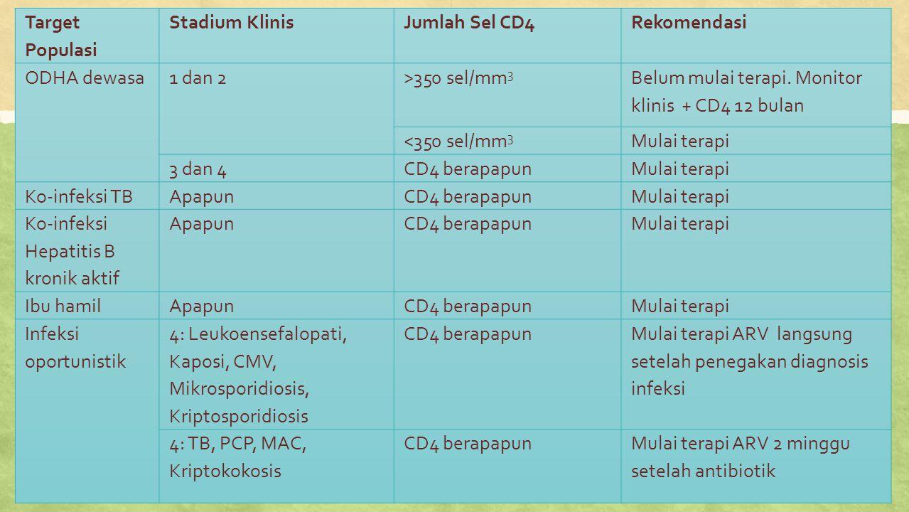 Target Populasi Stadium Klinis. Jumlah Sel CD4. Rekomendasi. ODHA dewasa. 1 dan 2. >350 sel/mm3.
