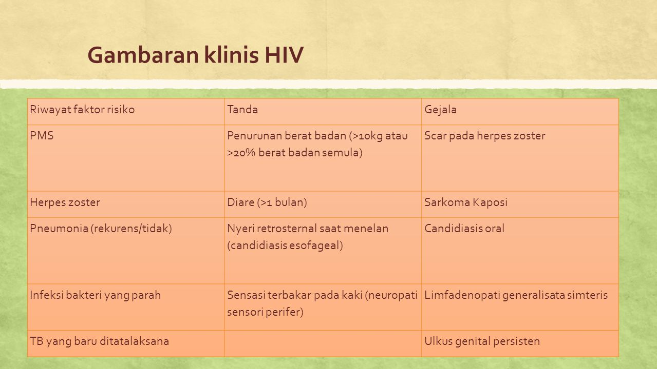 Gambaran klinis HIV Riwayat faktor risiko Tanda Gejala PMS