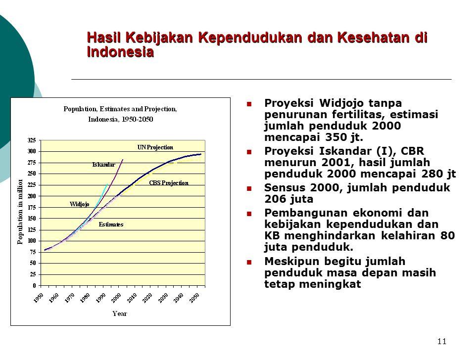 Hasil Kebijakan Kependudukan dan Kesehatan di Indonesia