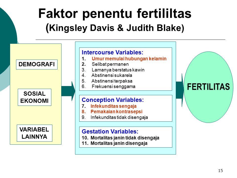 Faktor penentu fertililtas (Kingsley Davis & Judith Blake)