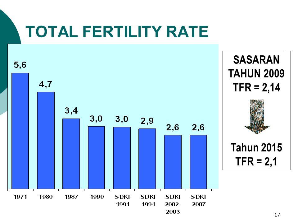 TOTAL FERTILITY RATE SASARAN TAHUN 2009 TFR = 2,14 Tahun 2015