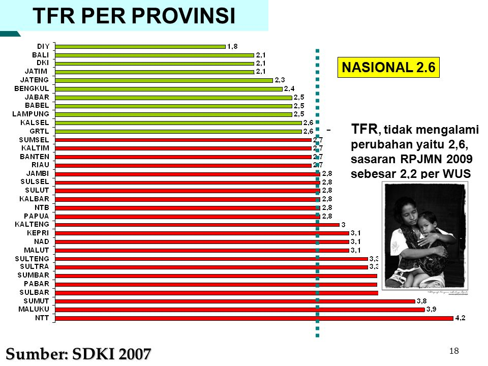 TFR PER PROVINSI Sumber: SDKI 2007 NASIONAL 2.6
