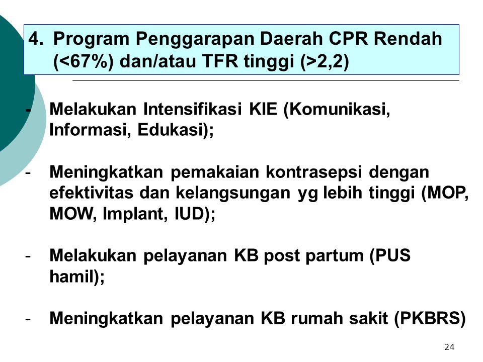 4. Program Penggarapan Daerah CPR Rendah (<67%) dan/atau TFR tinggi (>2,2)