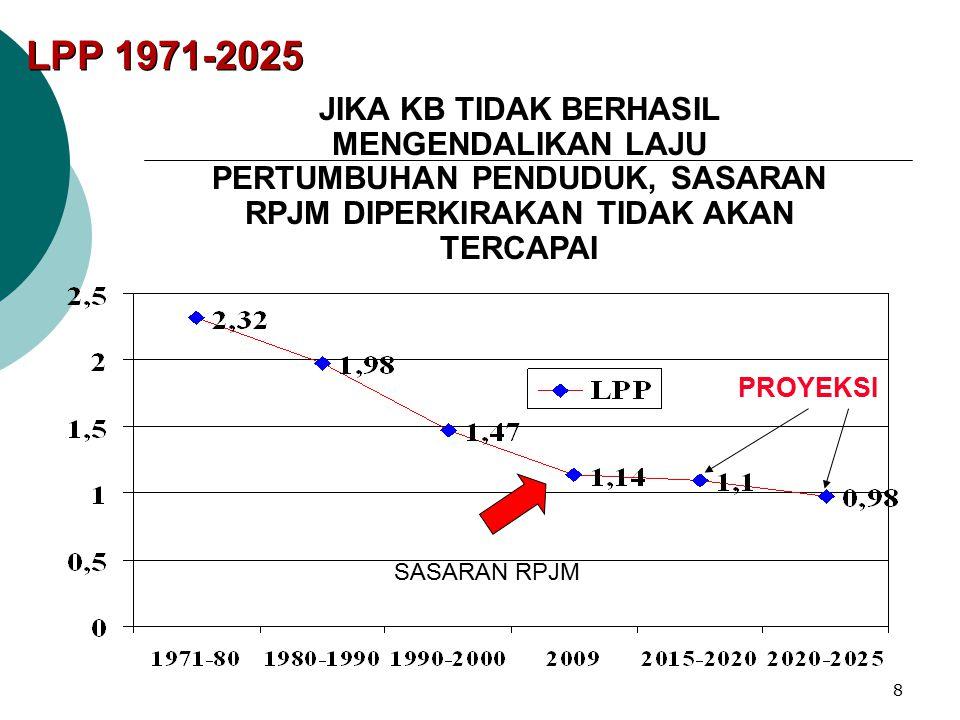 LPP 1971-2025 JIKA KB TIDAK BERHASIL MENGENDALIKAN LAJU PERTUMBUHAN PENDUDUK, SASARAN RPJM DIPERKIRAKAN TIDAK AKAN TERCAPAI.