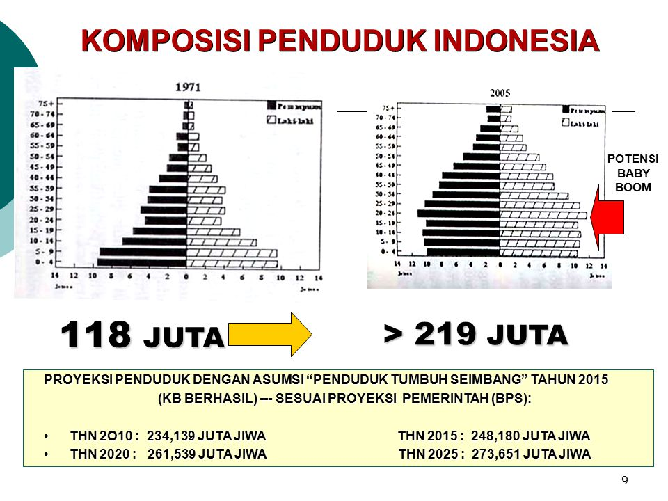 118 JUTA > 219 JUTA KOMPOSISI PENDUDUK INDONESIA
